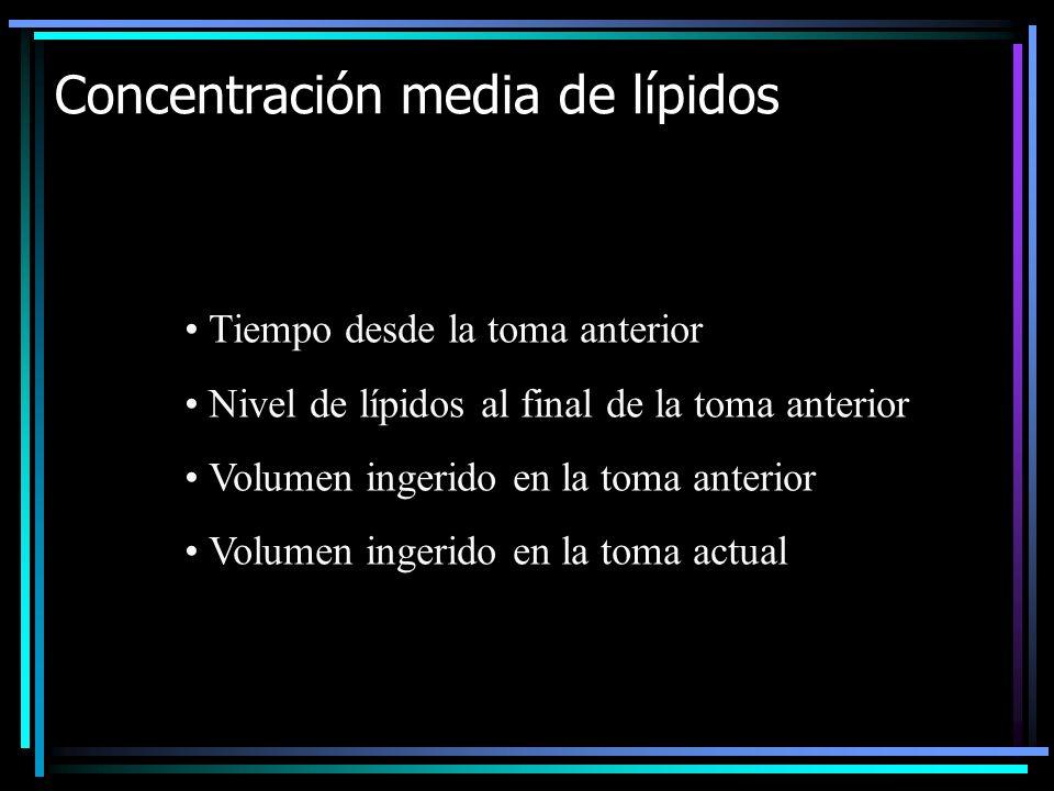Concentración media de lípidos Tiempo desde la toma anterior Nivel de lípidos al final de la toma anterior Volumen ingerido en la toma anterior Volume