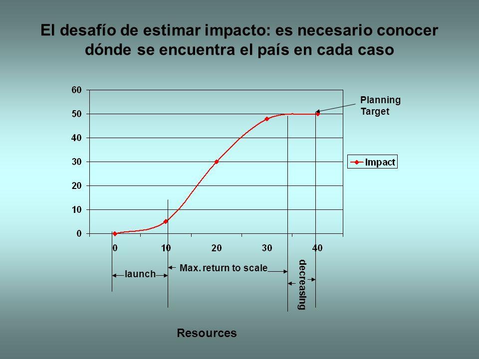 El desafío de estimar impacto: es necesario conocer dónde se encuentra el país en cada caso Planning Target Resources launch Max.