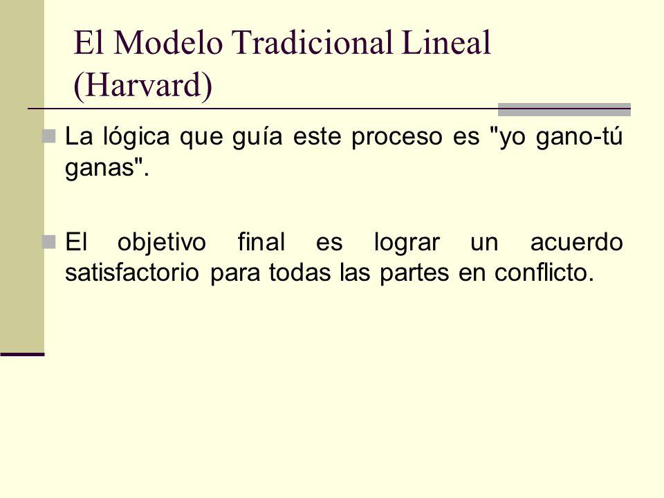 El Modelo Tradicional Lineal (Harvard) La lógica que guía este proceso es