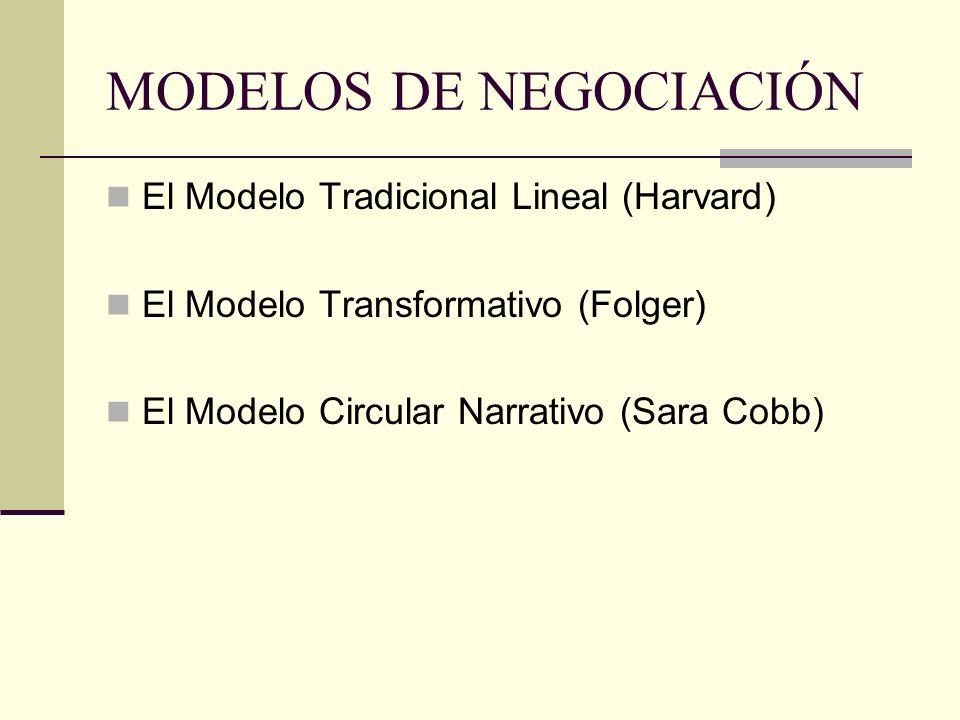 MODELOS DE NEGOCIACIÓN El Modelo Tradicional Lineal (Harvard) El Modelo Transformativo (Folger) El Modelo Circular Narrativo (Sara Cobb)