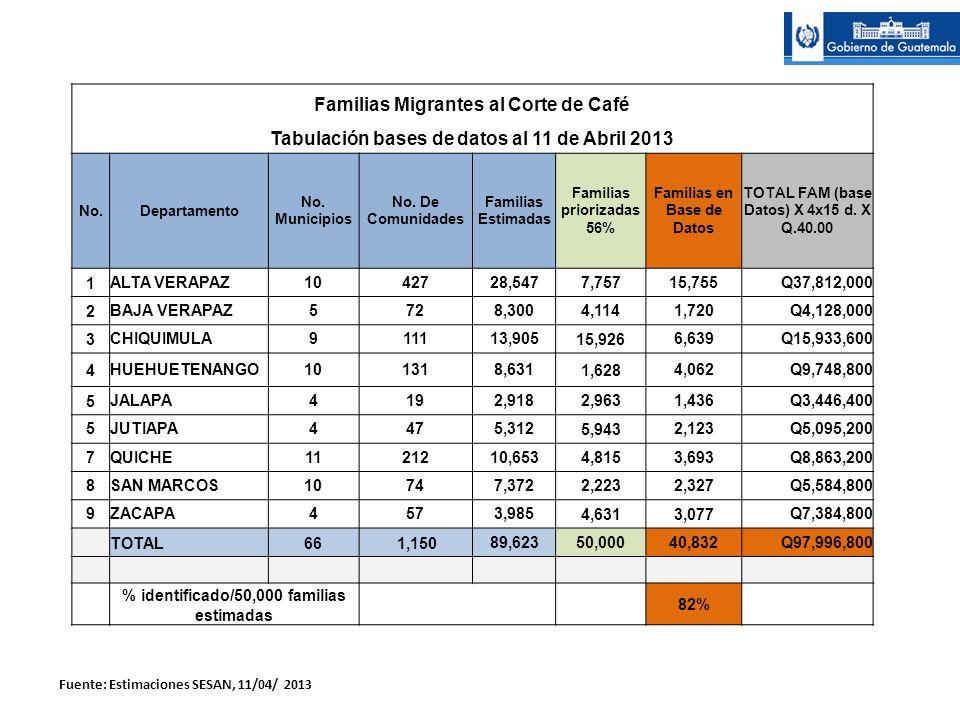 Familias Migrantes al Corte de Café Tabulación bases de datos al 11 de Abril 2013 No.Departamento No. Municipios No. De Comunidades Familias Estimadas
