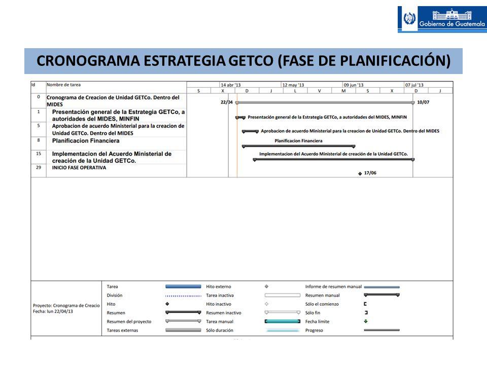 CRONOGRAMA ESTRATEGIA GETCO (FASE DE PLANIFICACIÓN)