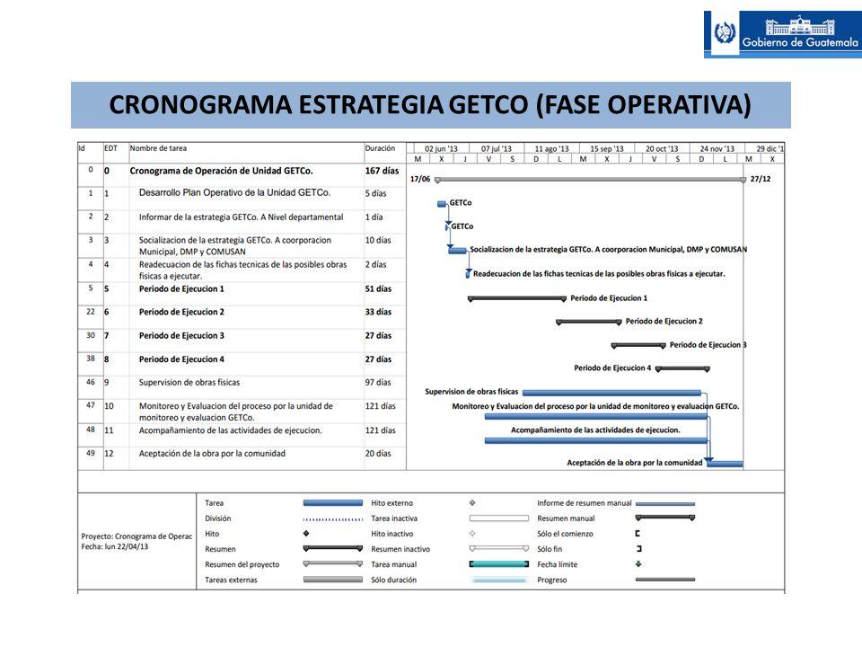CRONOGRAMA ESTRATEGIA GETCO (FASE OPERATIVA)