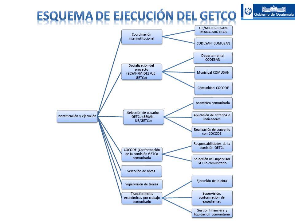 Identificación y ejecución Coordinación interinstitucional UE/MIDES-SESAN, MAGA-MINTRAB CODESAN, COMUSAN Socialización del proyecto (SESAN/MIDES/UE- G