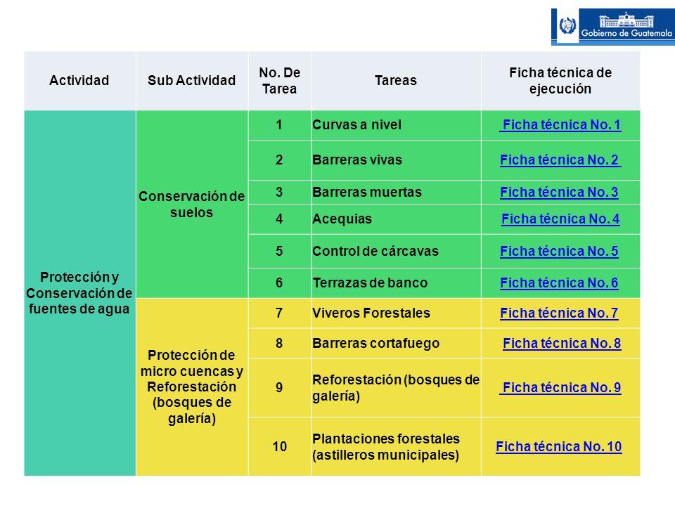 ActividadSub Actividad No. De Tarea Tareas Ficha técnica de ejecución Protección y Conservación de fuentes de agua Conservación de suelos 1Curvas a ni