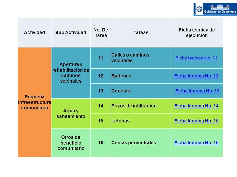 ActividadSub Actividad No. De Tarea Tareas Ficha técnica de ejecución Pequeña infraestructura comunitaria Apertura y rehabilitación de caminos vecinal