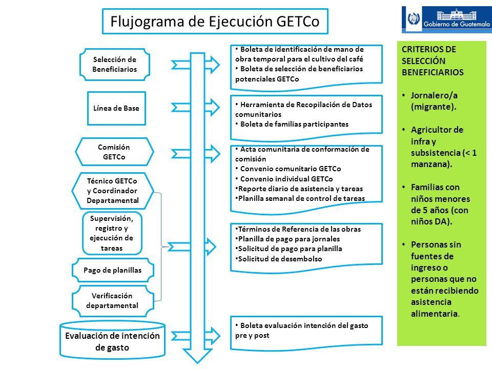 Línea de Base Supervisión, registro y ejecución de tareas Comisión GETCo Selección de Beneficiarios Evaluación de intención de gasto Flujograma de Eje