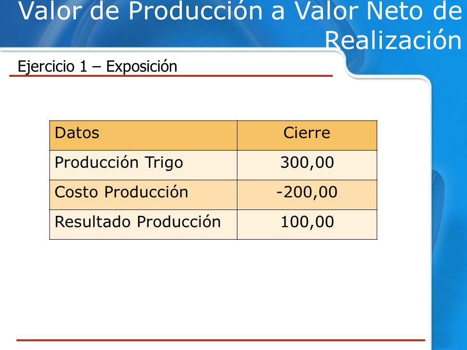 Valor de Producción a Valor Neto de Realización Ejercicio 1 – Exposición DatosCierre Producción Trigo300,00 Costo Producción-200,00 Resultado Producción100,00
