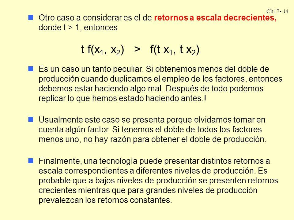 Ch17- 14 nOtro caso a considerar es el de retornos a escala decrecientes, donde t > 1, entonces t f(x 1, x 2 ) > f(t x 1, t x 2 ) nEs un caso un tanto
