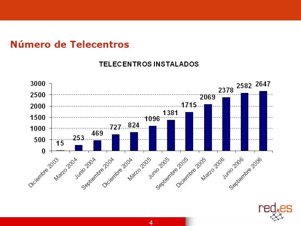 4 Número de Telecentros