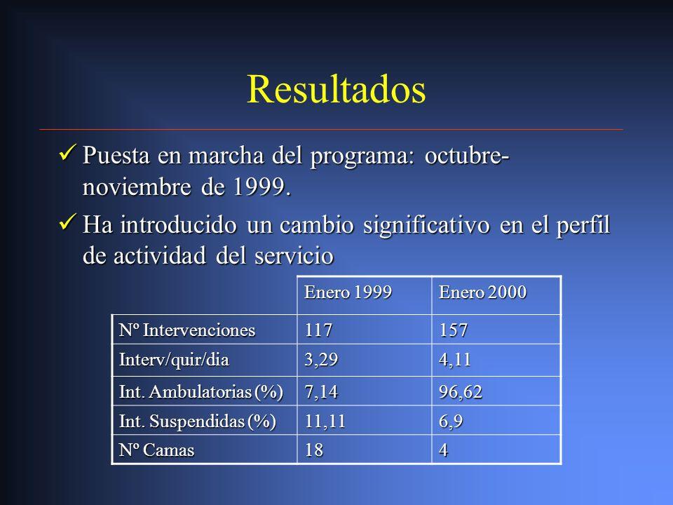 Circuitos Admisión de enfermos Admisión de enfermos Enfermería Enfermería Secretaría Secretaría Anestesia Anestesia