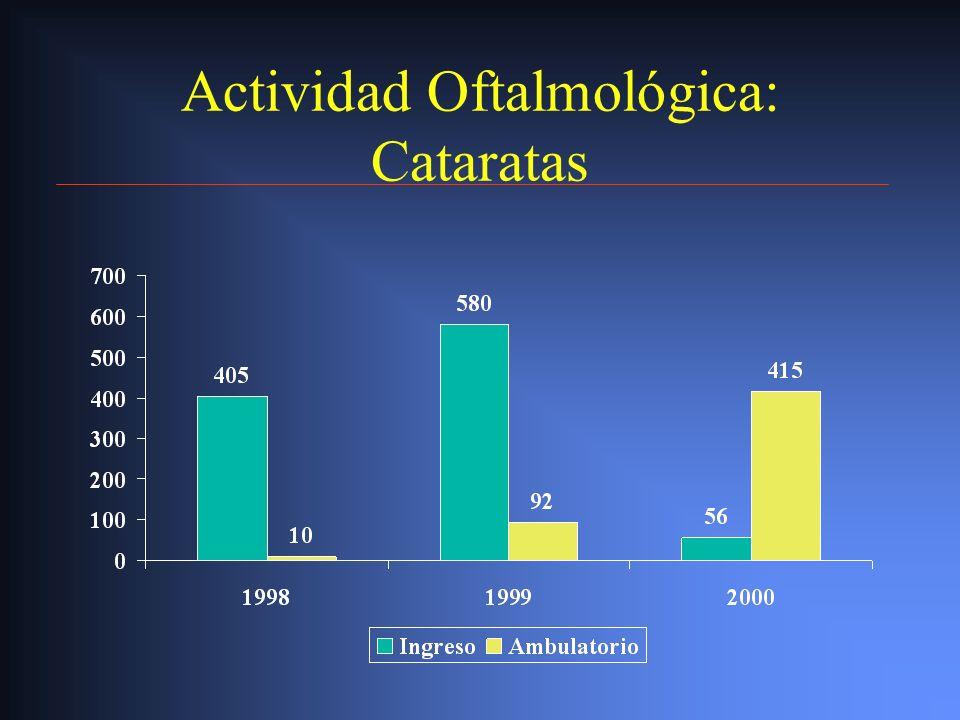 Actividad Oftalmológica: Vitrectomías