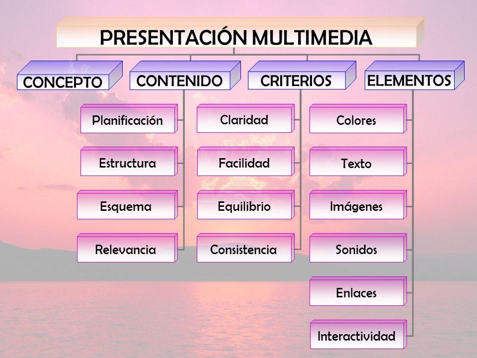 PRESENTACIÓN MULTIMEDIA CONCEPTO CONTENIDO CRITERIOS Planificación Estructura Colores Texto Imágenes Sonidos Enlaces Claridad Consistencia Facilidad Equilibrio ELEMENTOS Esquema Relevancia Interactividad