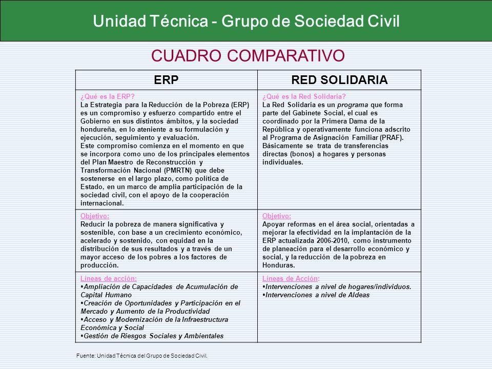 CUADRO COMPARATIVO Unidad Técnica - Grupo de Sociedad Civil ERPRED SOLIDARIA ¿Qué es la ERP? La Estrategia para la Reducción de la Pobreza (ERP) es un