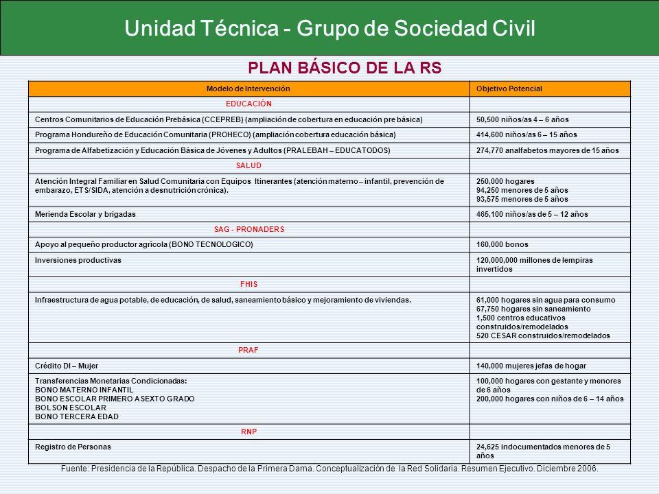 NIVELES DE COORDINACION Unidad Técnica - Grupo de Sociedad Civil Fuente: Presentación Red Solidaria 20 de Febrero 2007