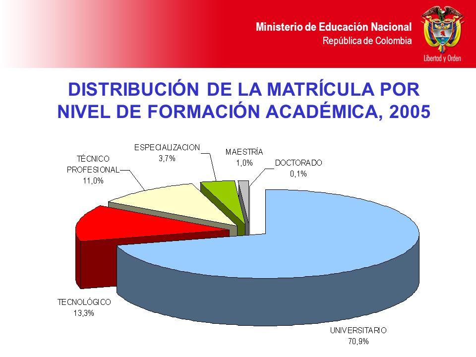 Ministerio de Educación Nacional República de Colombia DISTRIBUCIÓN DE LA MATRÍCULA POR NIVEL DE FORMACIÓN ACADÉMICA, 2005