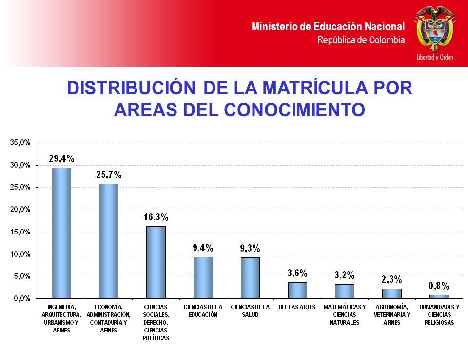 Ministerio de Educación Nacional República de Colombia DISTRIBUCIÓN DE LA MATRÍCULA POR AREAS DEL CONOCIMIENTO