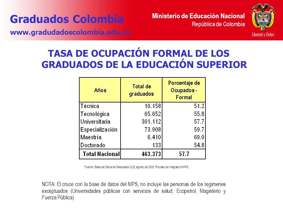 Ministerio de Educación Nacional República de Colombia TASA DE OCUPACIÓN FORMAL DE LOS GRADUADOS DE LA EDUCACIÓN SUPERIOR Fuente: Base de Datos de Gra