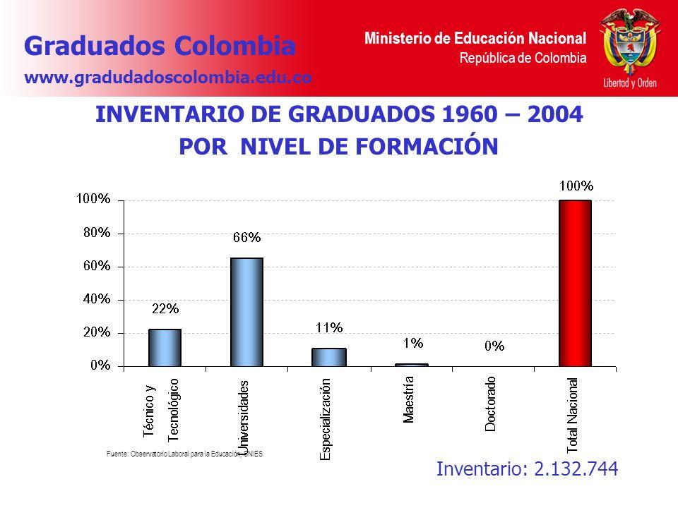 Ministerio de Educación Nacional República de Colombia INVENTARIO DE GRADUADOS 1960 – 2004 POR NIVEL DE FORMACIÓN Fuente: Observatorio Laboral para la