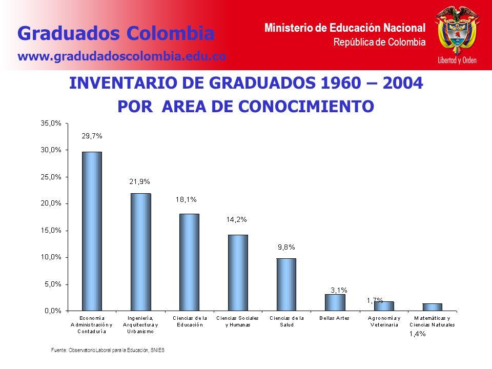 Ministerio de Educación Nacional República de Colombia INVENTARIO DE GRADUADOS 1960 – 2004 POR AREA DE CONOCIMIENTO Fuente: Observatorio Laboral para