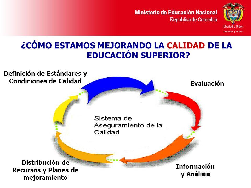 Ministerio de Educación Nacional República de Colombia Definición de Estándares y Condiciones de Calidad Evaluación Distribución de Recursos y Planes