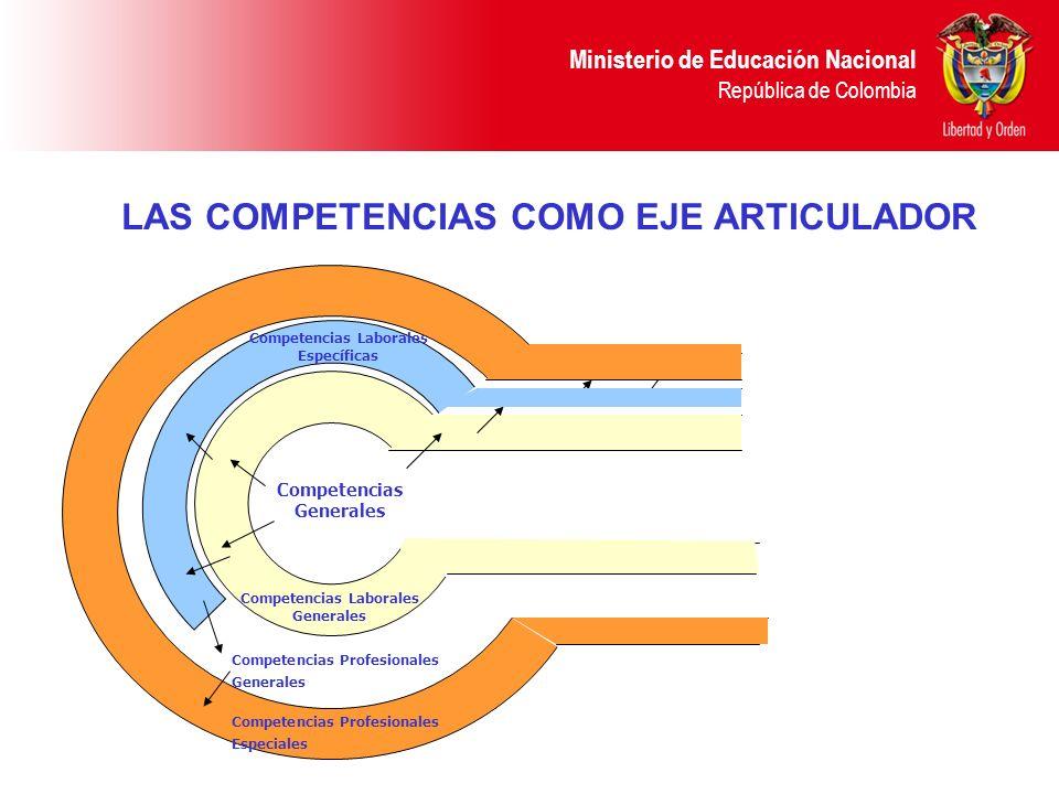 Ministerio de Educación Nacional República de Colombia LAS COMPETENCIAS COMO EJE ARTICULADOR Competencias Profesionales Generales Competencias Profesi