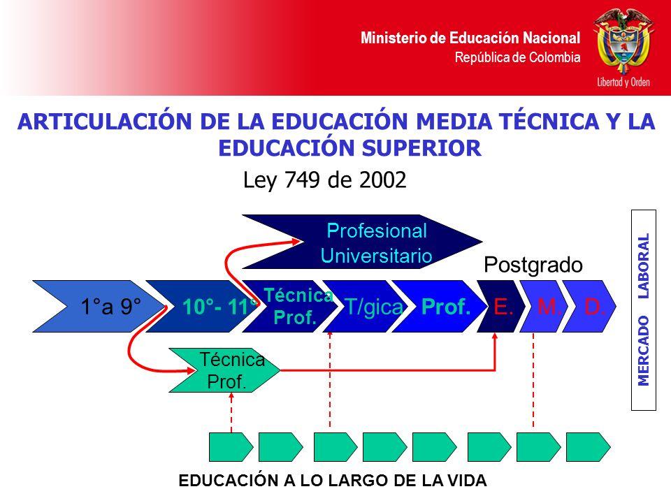 Ministerio de Educación Nacional República de Colombia ARTICULACIÓN DE LA EDUCACIÓN MEDIA TÉCNICA Y LA EDUCACIÓN SUPERIOR EDUCACIÓN A LO LARGO DE LA V