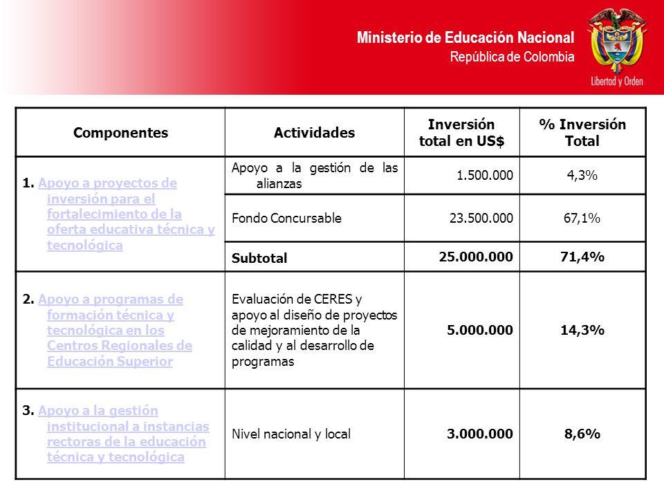 Ministerio de Educación Nacional República de Colombia ComponentesActividades Inversión total en US$ % Inversión Total 1. Apoyo a proyectos de inversi