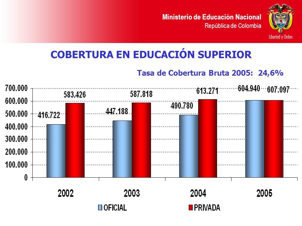 Ministerio de Educación Nacional República de Colombia COBERTURA EN EDUCACIÓN SUPERIOR Tasa de Cobertura Bruta 2005: 24,6%