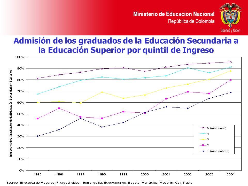 Ministerio de Educación Nacional República de Colombia Admisión de los graduados de la Educación Secundaria a la Educación Superior por quintil de Ing