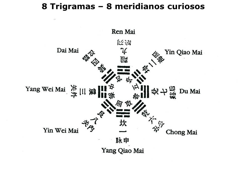 23 8 Meridianos curiosos 8 Trigramas – 8 meridianos curiosos