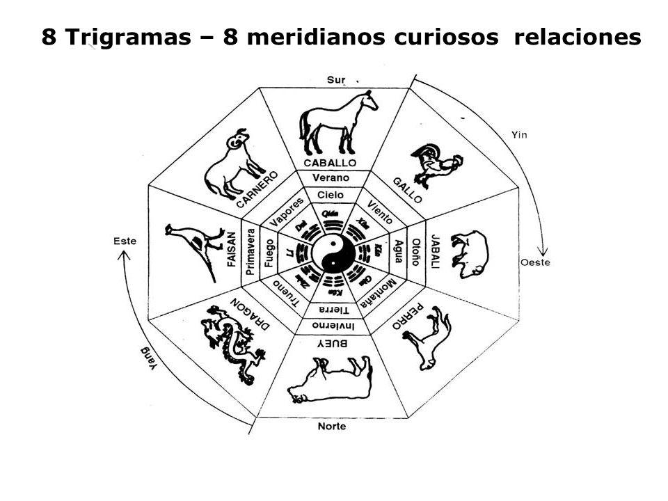 8 Trigramas – 8 meridianos curiosos relaciones