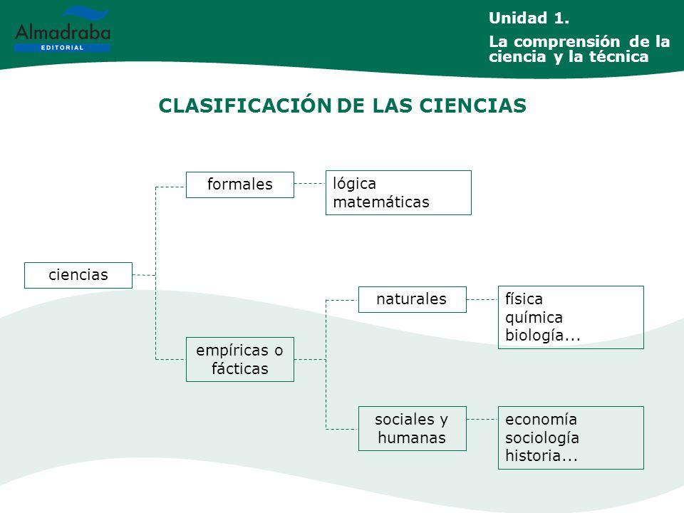 CLASIFICACIÓN DE LAS CIENCIAS ciencias formales empíricas o fácticas naturales sociales y humanas lógica matemáticas física química biología... econom