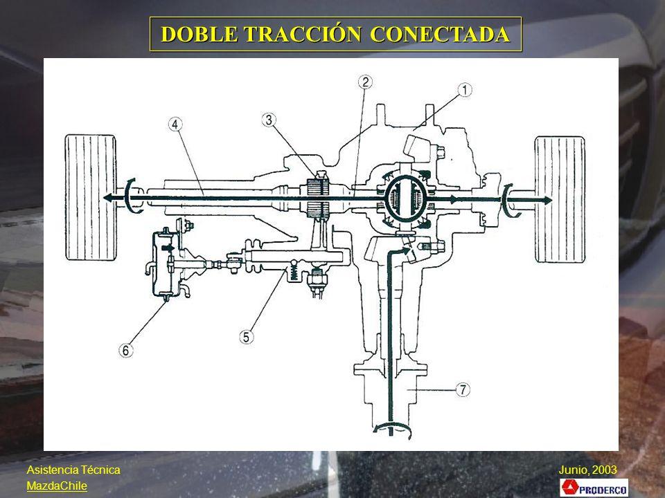 DOBLE TRACCIÓN CONECTADA Asistencia Técnica Junio, 2003 MazdaChile