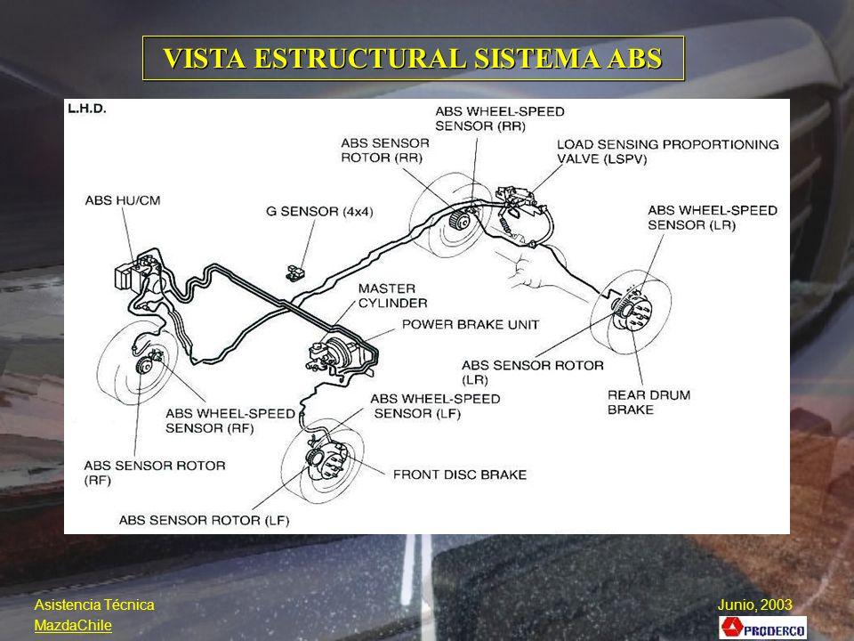 VISTA ESTRUCTURAL SISTEMA ABS Asistencia Técnica Junio, 2003 MazdaChile