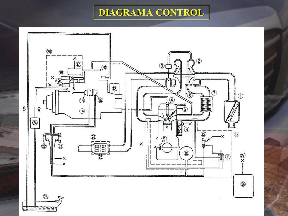 DIAGRAMA CONTROL