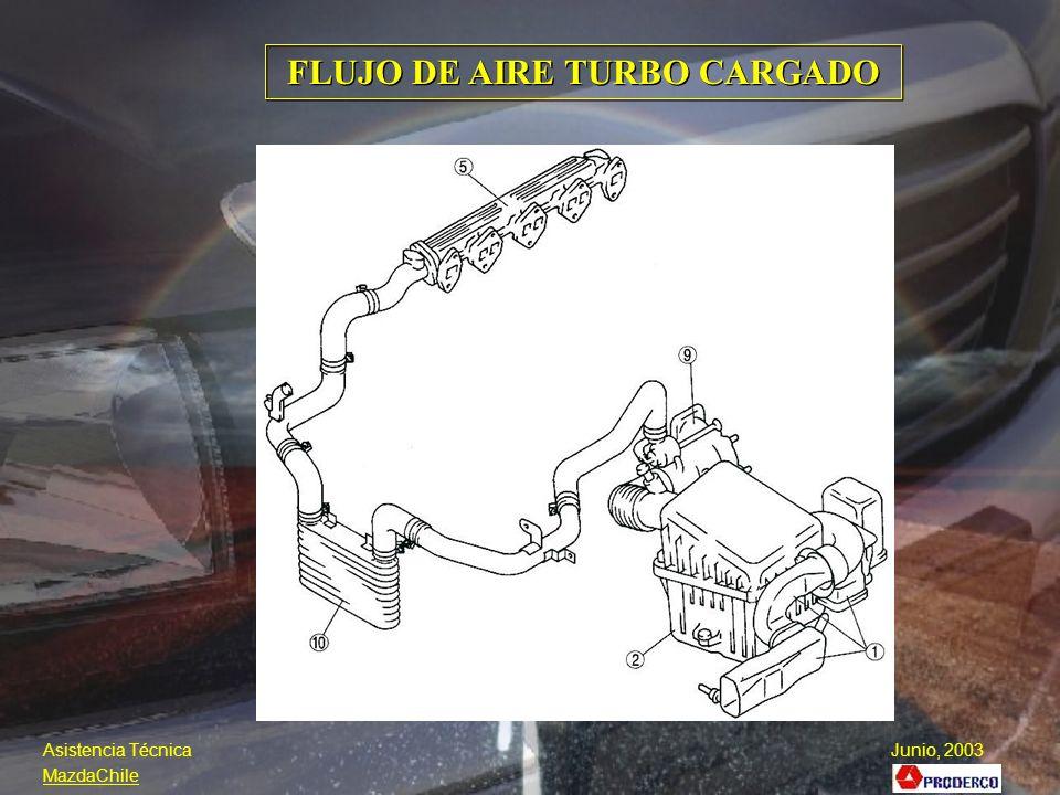 FLUJO DE AIRE TURBO CARGADO Asistencia Técnica Junio, 2003 MazdaChile