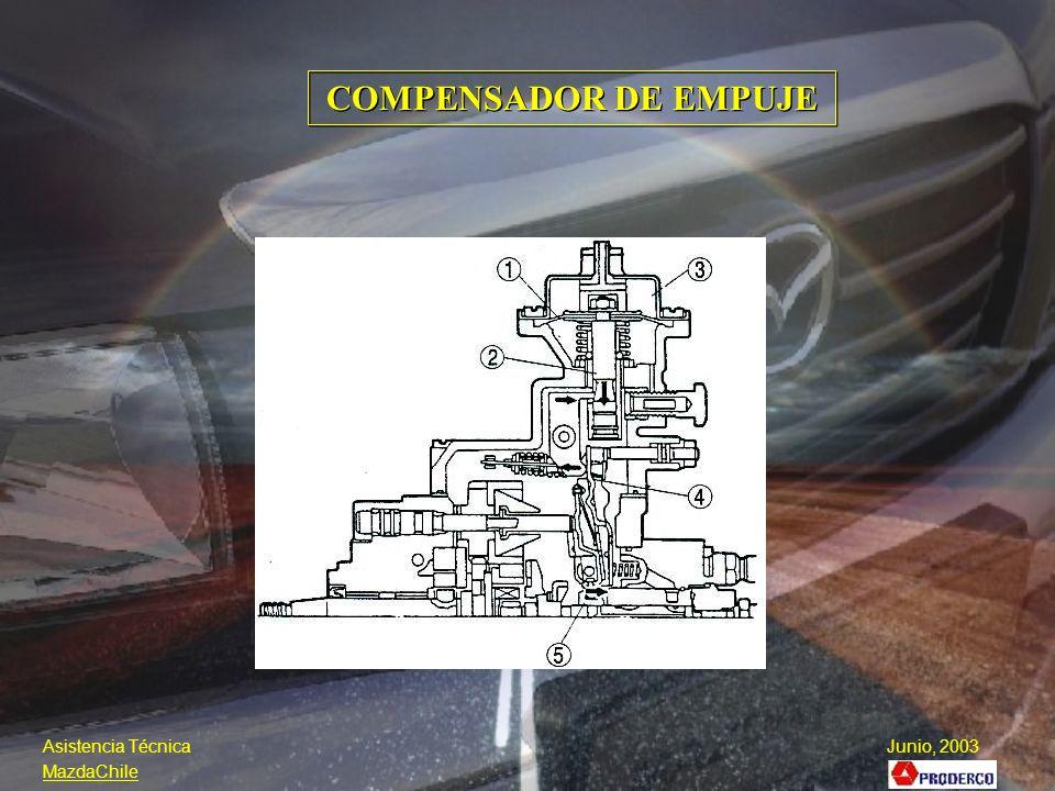 COMPENSADOR DE EMPUJE Asistencia Técnica Junio, 2003 MazdaChile