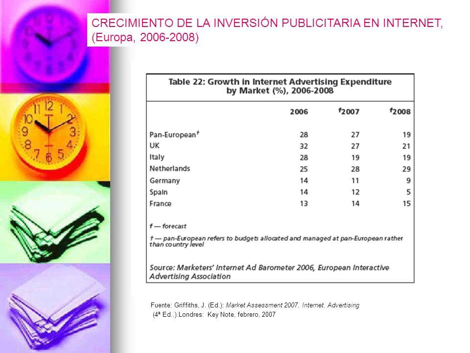 CRECIMIENTO DE LA INVERSIÓN PUBLICITARIA EN INTERNET, (Europa, 2006-2008) Fuente: Griffiths, J.