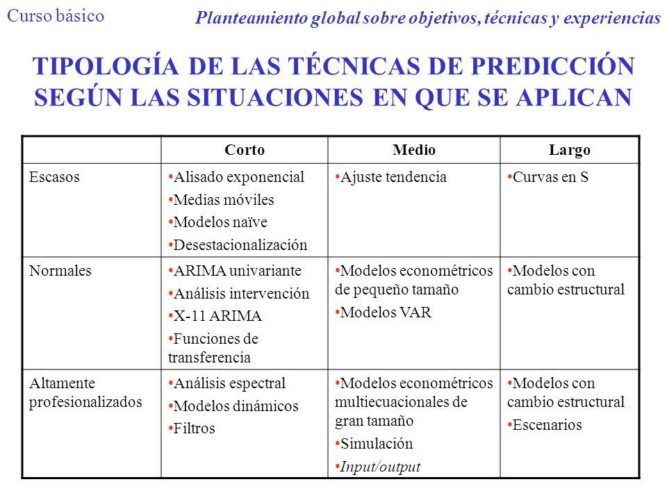 TIPOLOGÍA DE LAS TÉCNICAS DE PREDICCIÓN SEGÚN LAS SITUACIONES EN QUE SE APLICAN CortoMedioLargo EscasosAlisado exponencial Medias móviles Modelos naïv