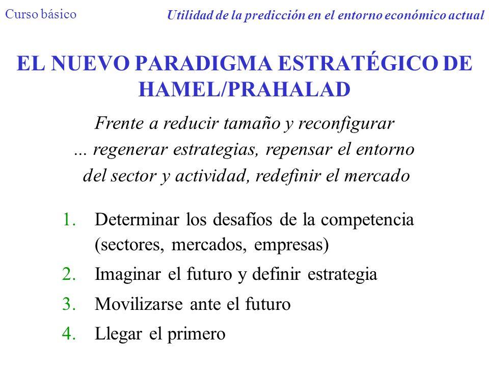 EL NUEVO PARADIGMA ESTRATÉGICO DE HAMEL/PRAHALAD 1.Determinar los desafíos de la competencia (sectores, mercados, empresas) 2.Imaginar el futuro y def