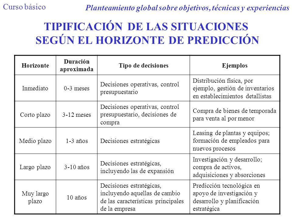 TIPIFICACIÓN DE LAS SITUACIONES SEGÚN EL HORIZONTE DE PREDICCIÓN Horizonte Duración aproximada Tipo de decisionesEjemplos Inmediato0-3 meses Decisione