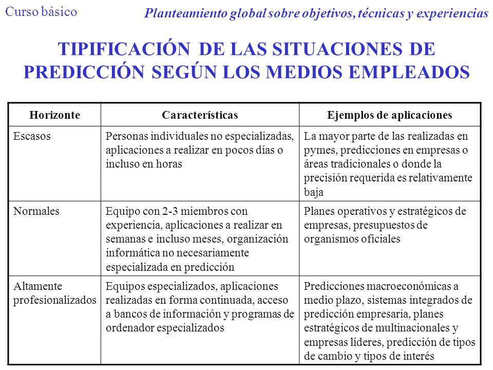 TIPIFICACIÓN DE LAS SITUACIONES DE PREDICCIÓN SEGÚN LOS MEDIOS EMPLEADOS HorizonteCaracterísticasEjemplos de aplicaciones EscasosPersonas individuales