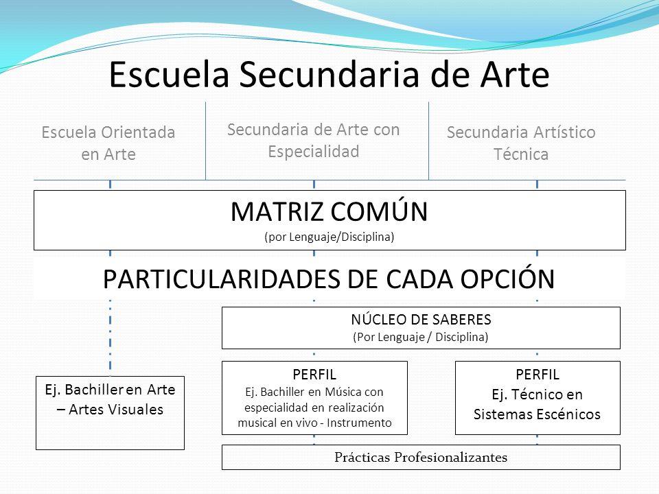 Escuela Secundaria de Arte Escuela Orientada en Arte Secundaria de Arte con Especialidad Secundaria Artístico Técnica Ej. Bachiller en Arte – Artes Vi