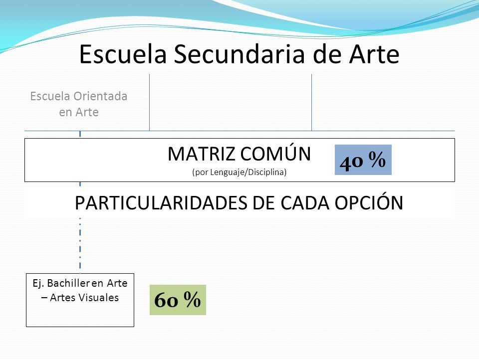 Escuela Secundaria de Arte Escuela Orientada en Arte Ej. Bachiller en Arte – Artes Visuales MATRIZ COMÚN (por Lenguaje/Disciplina) PARTICULARIDADES DE