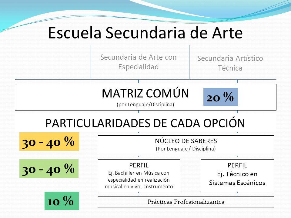 Escuela Secundaria de Arte Secundaria de Arte con Especialidad Secundaria Artístico Técnica MATRIZ COMÚN (por Lenguaje/Disciplina) NÚCLEO DE SABERES (