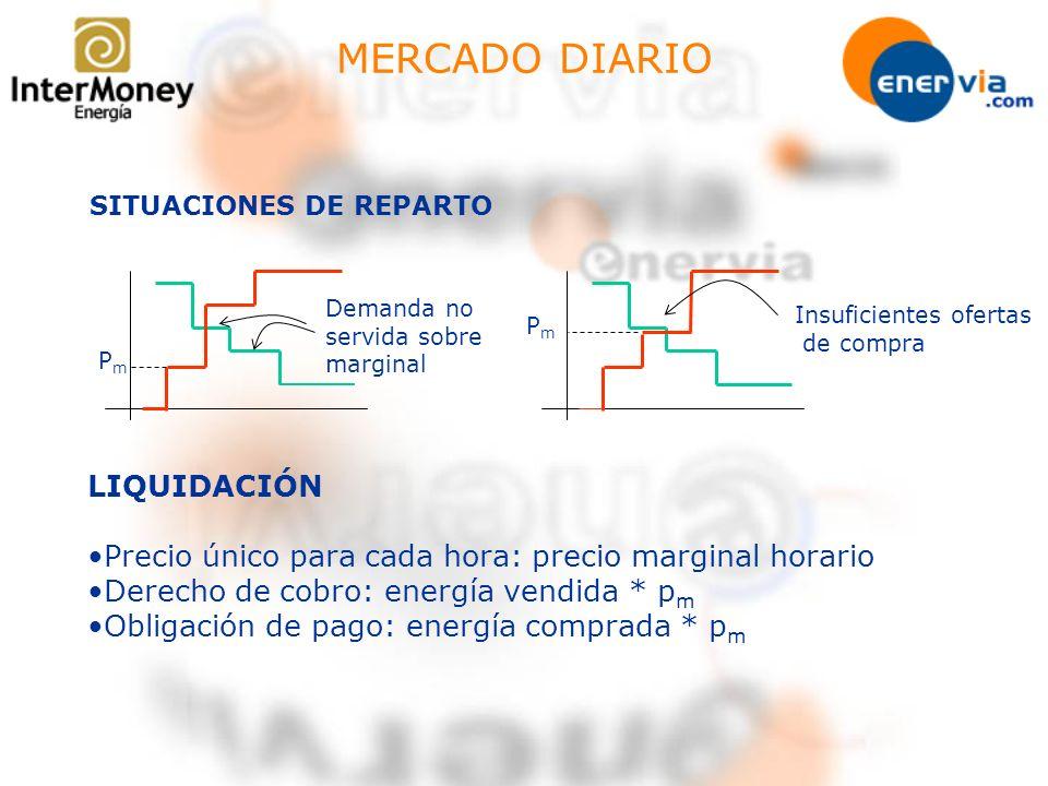 MERCADO DIARIO SITUACIONES DE REPARTO PmPm Demanda no servida sobre marginal PmPm Insuficientes ofertas de compra LIQUIDACIÓN Precio único para cada h