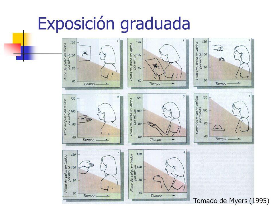 Tomado de Myers (1995) Exposición graduada