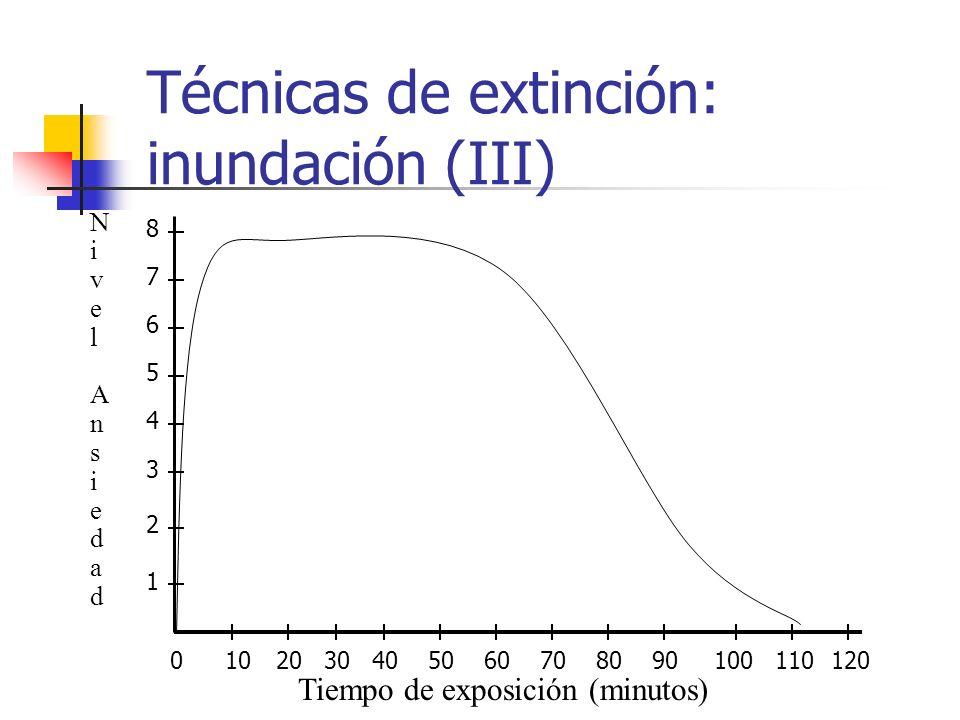Técnicas de extinción: inundación (III) Tiempo de exposición (minutos) NivelAnsiedadNivelAnsiedad 0102030405060708090100110120 1 2 3 4 5 6 7 8