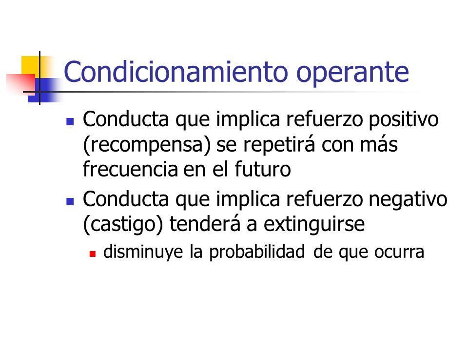 Conducta que implica refuerzo positivo (recompensa) se repetirá con más frecuencia en el futuro Conducta que implica refuerzo negativo (castigo) tende